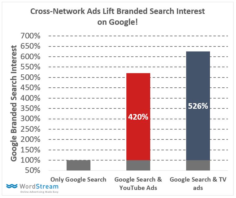 cross-channel marketing benefits