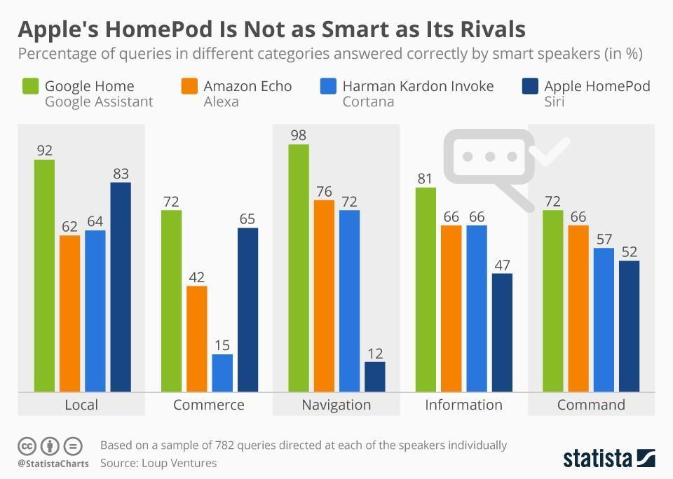 apple homepod stats
