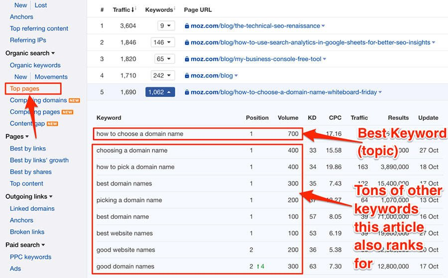 Ways to find competitor keywords Ahrefs Keyword Explorer organic keywords