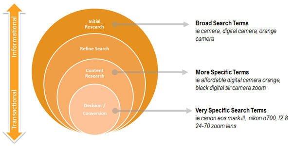 Website copy user intent diagram