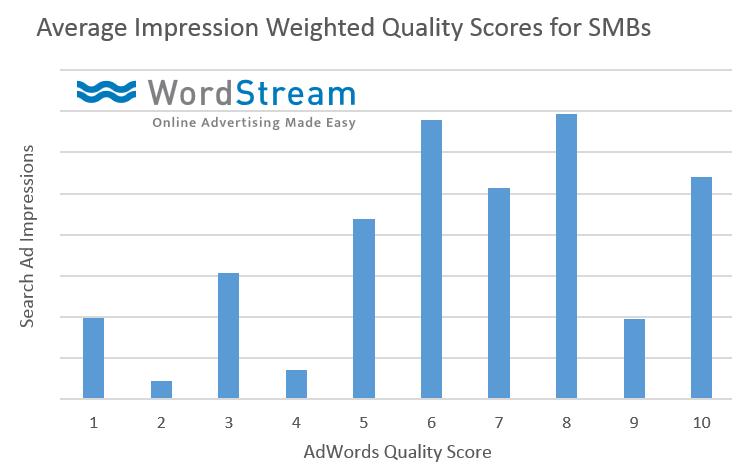 Website copy WordStream original data