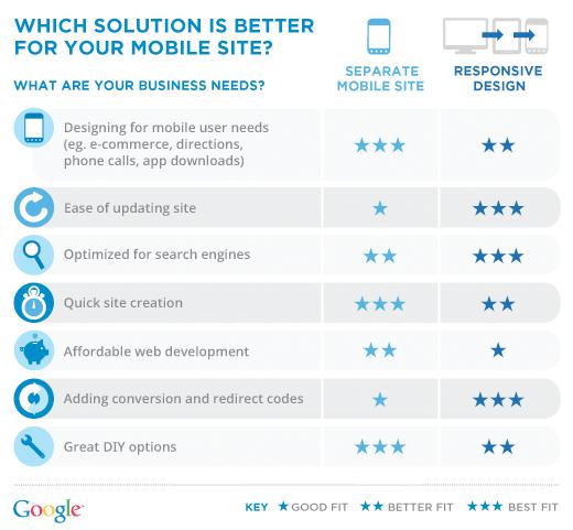 Responsive Design vs. Separate Mobile Site