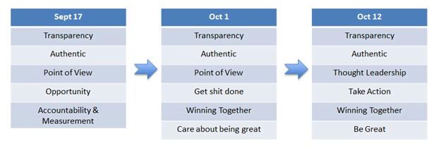 Defining Core Values