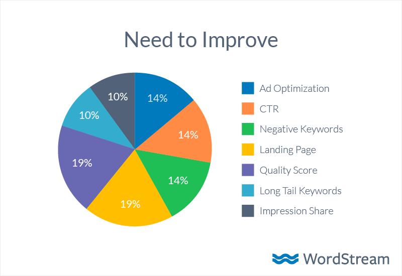 need to improve adwords