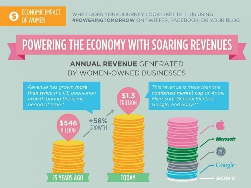 women-owned-business-revenue-success