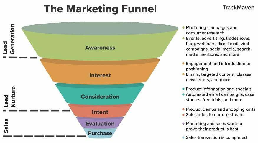 YouTube keyword research marketing funnel