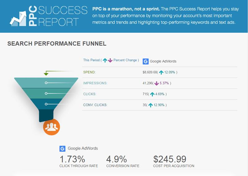 adwords account management success report