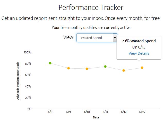 Google Ads Analytics Performance Grader