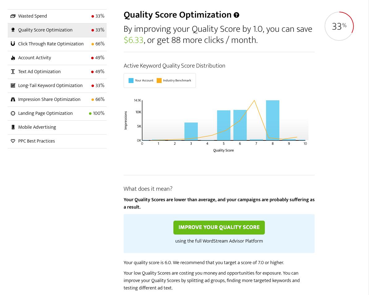 Keyword Quality Score