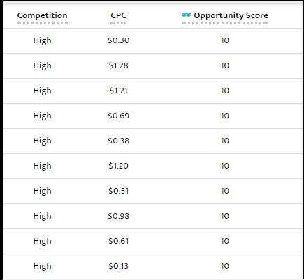 niche keyword research proprietary evaluative metrics