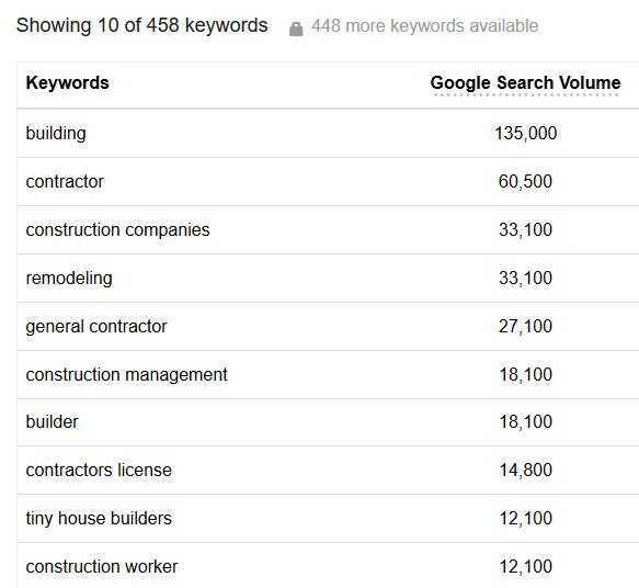 google keyword tool wordstream