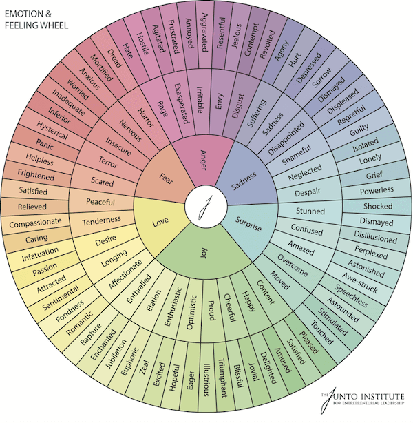 emotional marketing trigger words: emotions wheel
