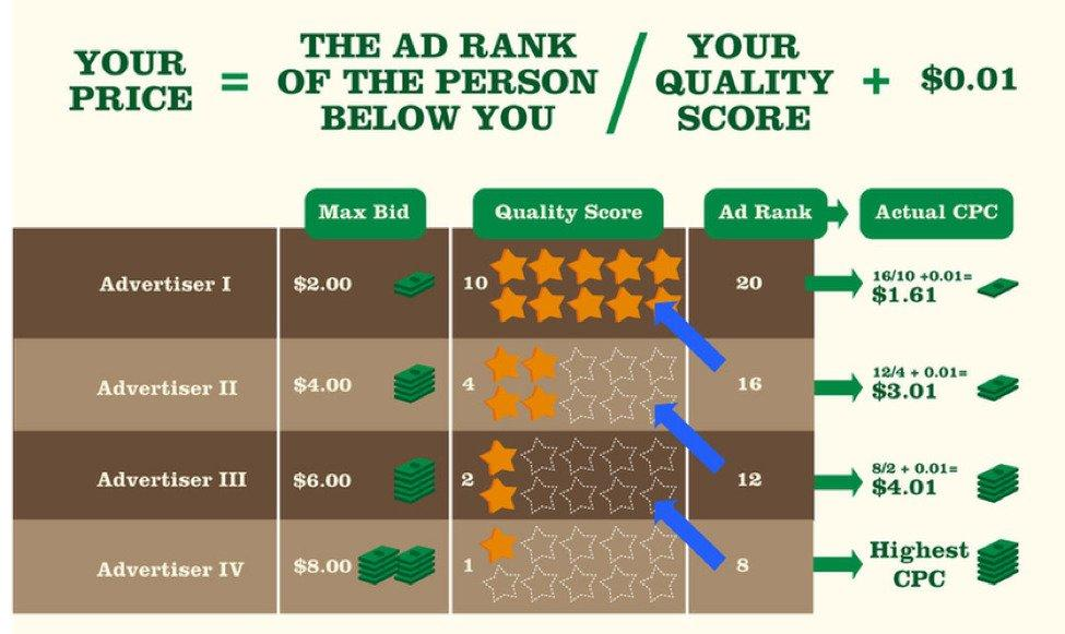 high-converting-keywords-google-ads-auction