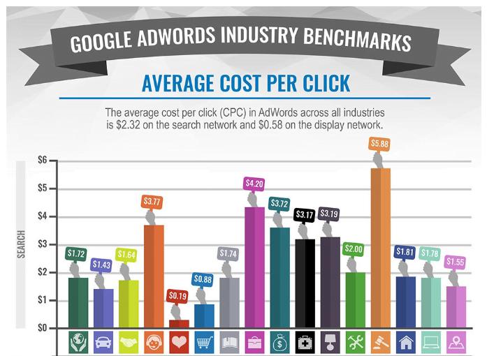 Keyword analytics average cost per click by industry benchmark data