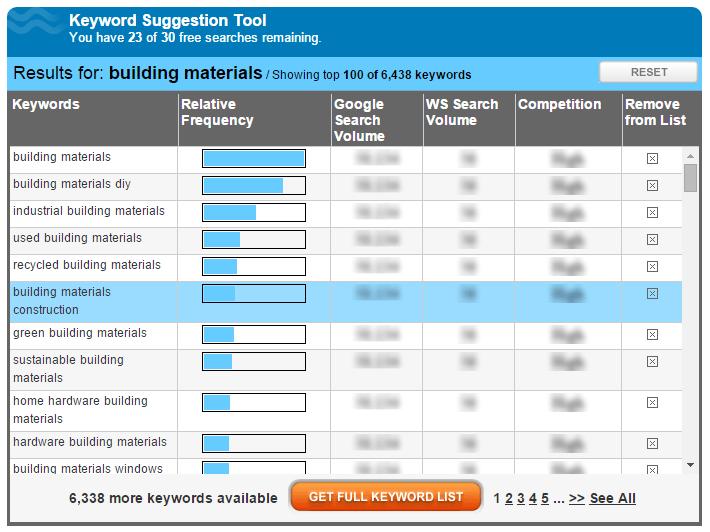 get more keyword traffic