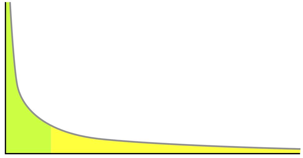 long-tail keyword graph