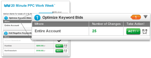 online marketing tools optimize keyword bids