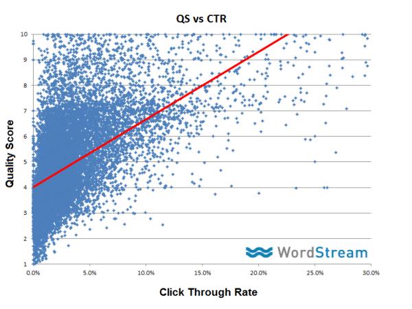 Click Through Rate
