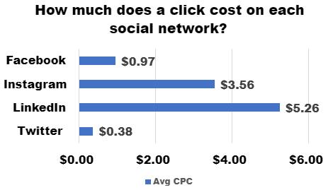 average cost per click on facebook, instagram, linkedin, twitter