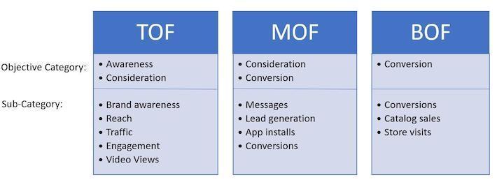 facebook ads objectives funnel