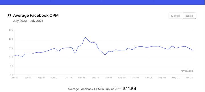 average cost per impression facebook 2021