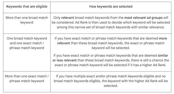 google ads updates 2021 september match types
