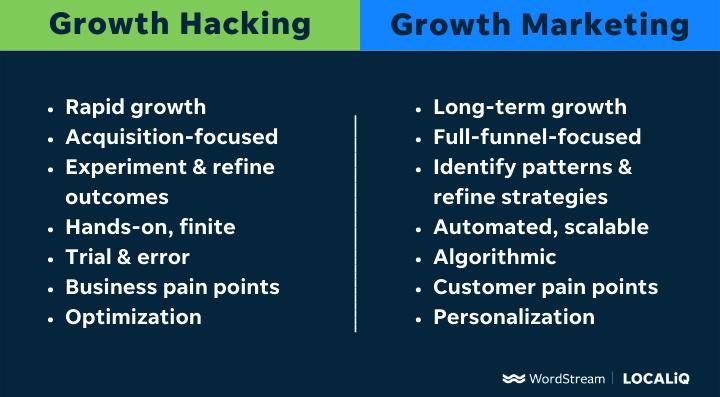 growth hacking vs growth marketing T chart