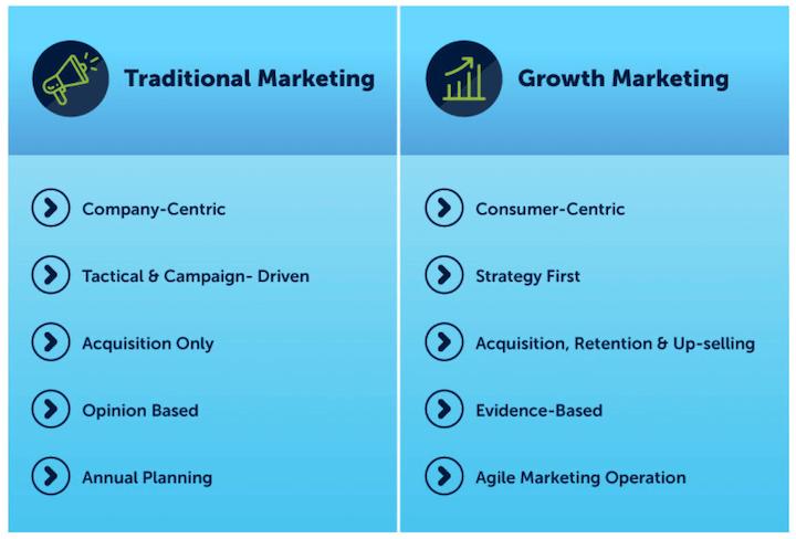 growth marketing vs traditional marketing