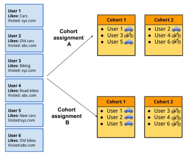 diagram of how google floc works