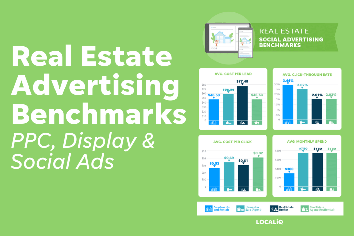 real estate advertising benchmarks report for social media