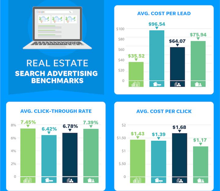 real estate advertising benchmarks 2021