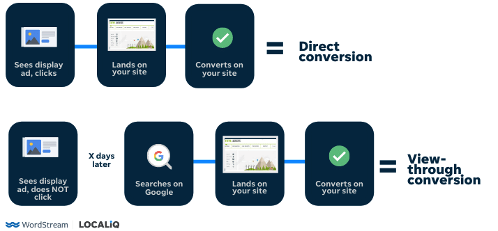 view-through conversion vs direct conversion
